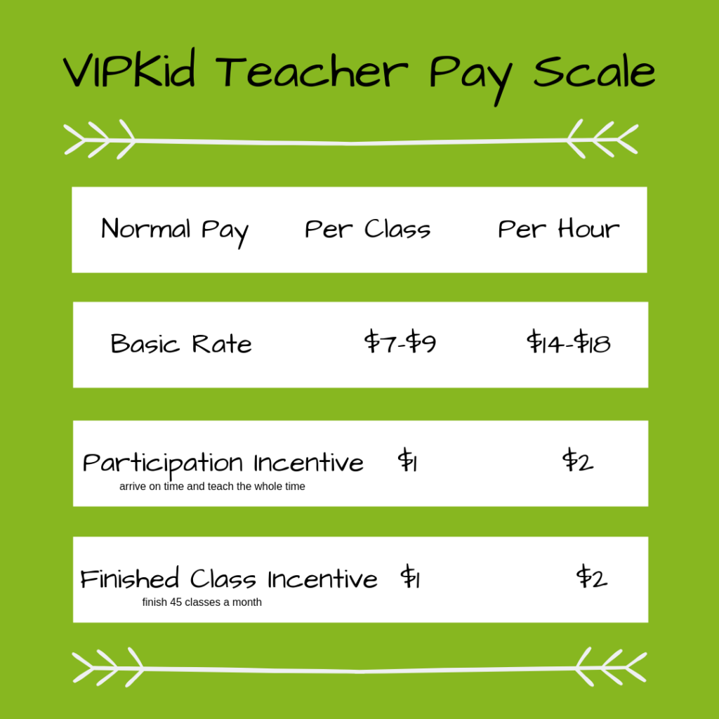 How to Start Teaching with VIPKid. VIP Kid Teacher Pay Scale.